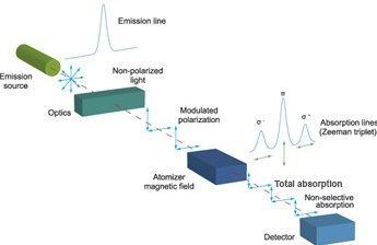 DDS Calorimeters - Oxygen Bomb Calorimeter Systems