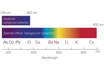 CAL2K and CAL3K range of Oxygen Bomb Calorimeter Systems