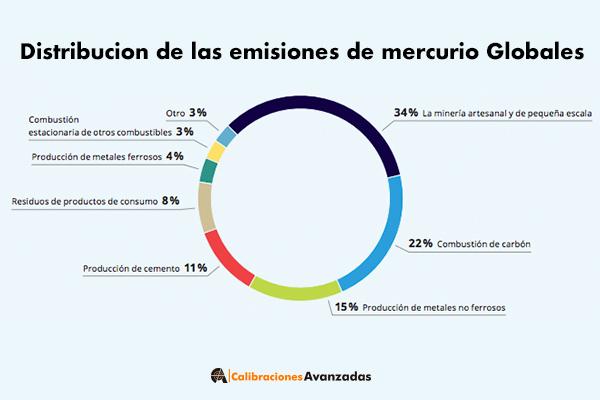 Distribucion Emisiones Mercurio Globales